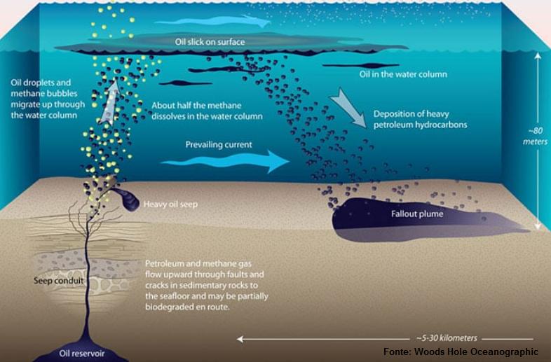 Ilustração mostra como ocorre o processo de fragmentação do óleo no mar