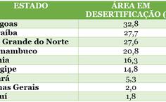 Quadro desertificação no Semiárido