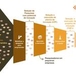 Edital Catalisa ICT abre oportunidades para pesquisadores