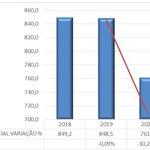 Pró-reitoria de Gestão Institucional emite nota técnica sobre orçamento da Ufal