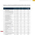 Aproveitamento da Ufal no exame da OAB é o 2º melhor do Nordeste