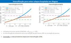 Gráficos de situações com intensificação de isolamento