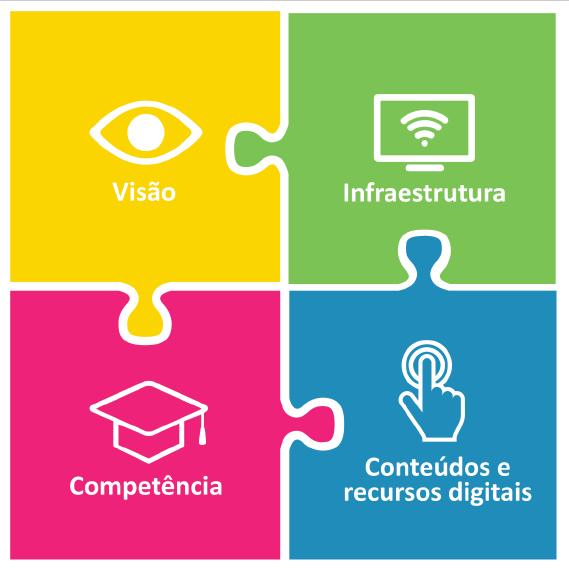Maioria dos entrevistados entende a importância das TICs na educação, mas precisariam de uma formação dirigida à integração