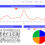 Site reúne em tempo real dados cadastrados no app Covid Aglomerações